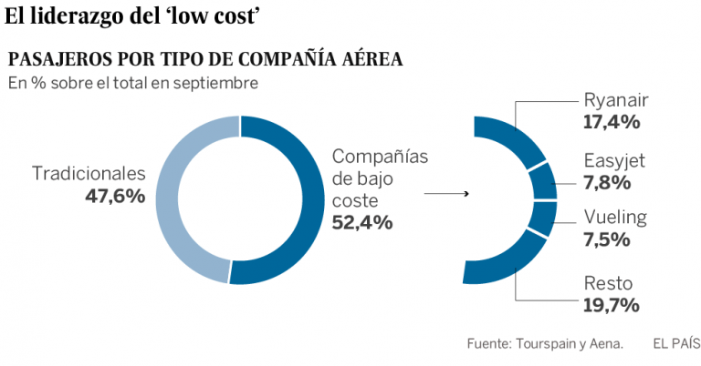 compañias low cost